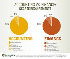 The Differences Between an Accounting Degree and a Finance Degree